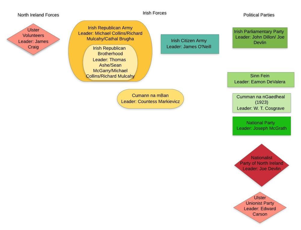 Organizations involved with Anglo-Irish War