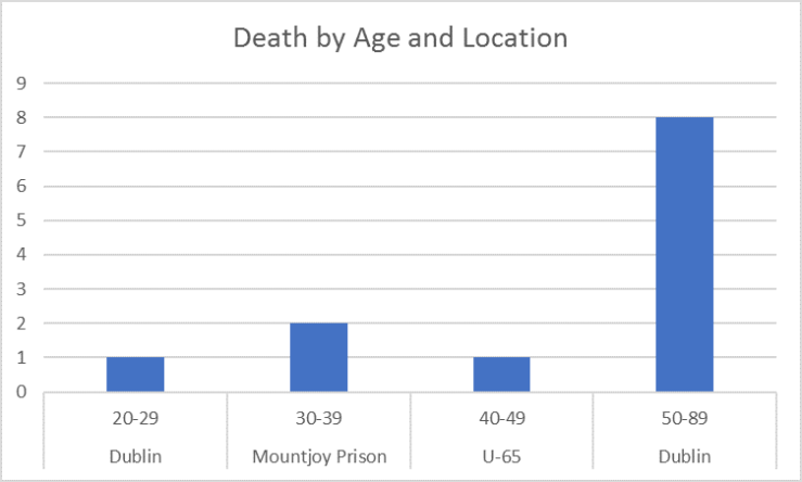 Death by Age and Location