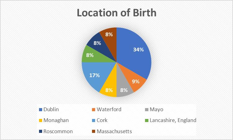 Location of birth GHQ