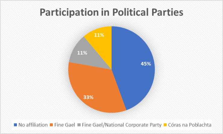 participation in politics