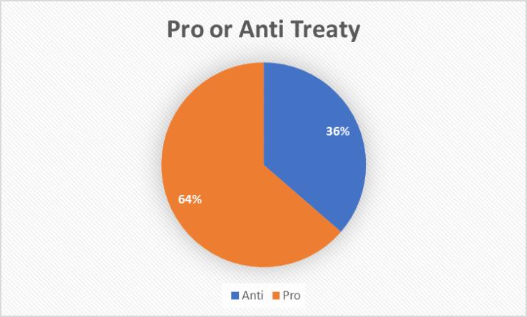 pro anti treaty