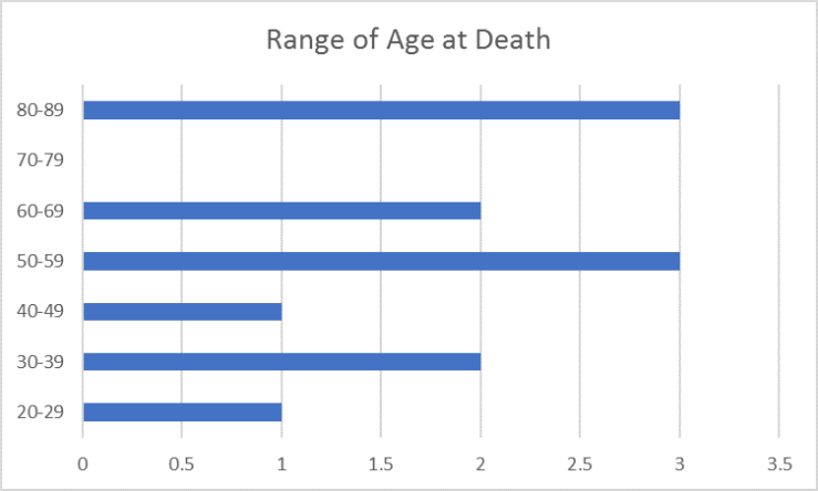 range of death age